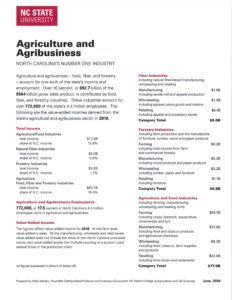 Cover photo for Agriculture and Agribusiness - North Carolina's Number One Industry
